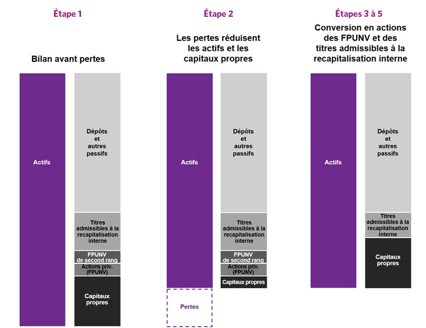 Étape 1: bilan avant pertes, étape 2: les pertes réduisent les actifs et les capitaux propres, étape 3 à 5: conversion en actions des FPUNV et des titres admissibles à la recapitalisation interne